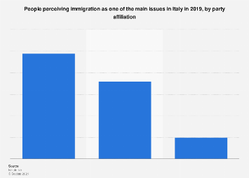 Opinion on immigration as one of the main issues in Italy 2019, by party affiliation