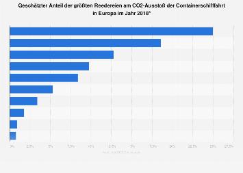 Anteil der größten Reedereien am CO2-Ausstoß der Containerschifffahrt in Europa