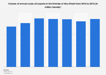 Annual crude oil exports in the Emirate of Abu Dhabi 2010-2018