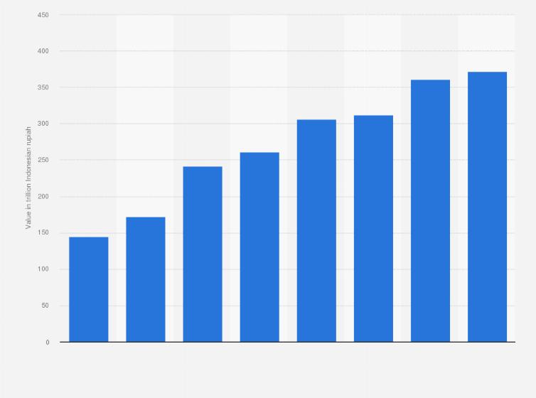 btn total assets 2019 statista btn total assets 2019 statista