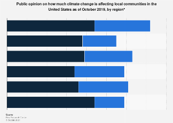 U.S. adults on whether climate change is affecting their community 2019