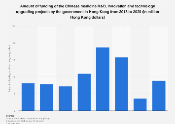 Chinese medicine R&D and technology project funding in Hong Kong 2013-2018