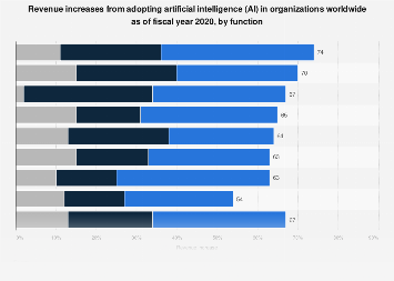 Revenue increases from adopting AI in global companies 2019, by function