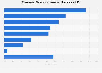 Umfrage zu Erwartungen an den neuen Mobilfunkstandard 5G in Österreich 2019