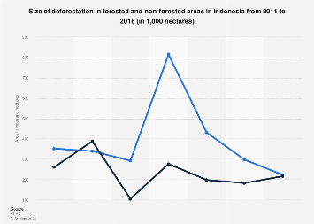 Size of deforestation Indonesia 2011-2018 by type of land