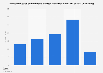 Annual sales of Nintendo Switch worldwide 2017-2019