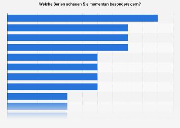 Beliebteste Serien in Österreich 2019