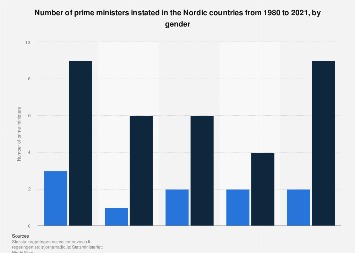 Prime ministers in the Nordic countries 1980-2020, by gender
