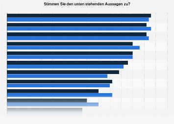 Aussagen zum Obstkonsum in Österreich 2018