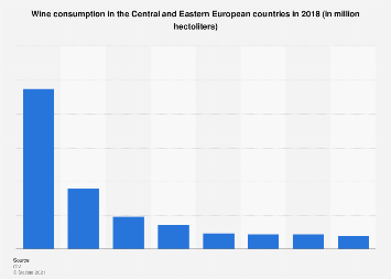 Wine consumption in the CEE region 2018