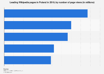 Most viewed Wikipedia pages in Poland in 2019