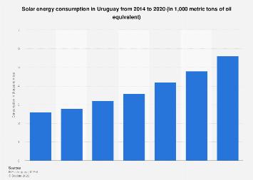 Uruguay: solar energy consumption 2014-2018