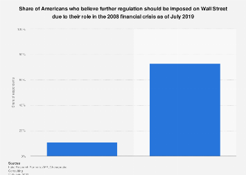 Public opinion on further regulation on Wall Street U.S. 2019