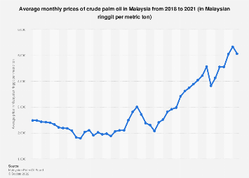 Malaysia Crude Palm Oil Average Monthly Prices 2019 Statista