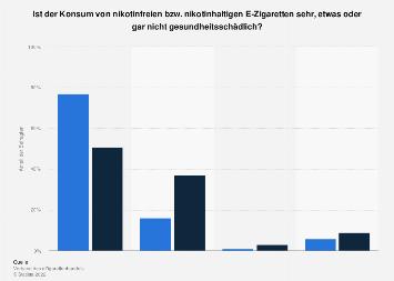 Einschätzung zum Gesundheitsrisiko durch E-Zigaretten mit Nikotin in Deutschland 2019