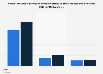 Number of students enrolled at an online university in Italy 2017-2018, by course
