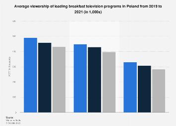 Poland: leading breakfast TV programs 2020 | Statista