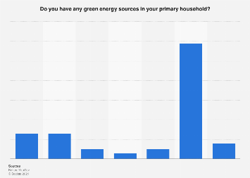 Share of households with green energy sources in Denmark 2019