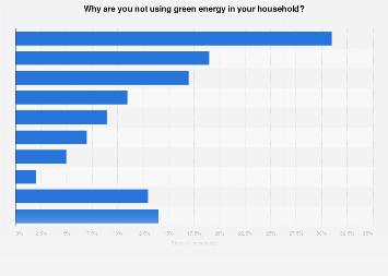 Reasons for not using green energy in households in Denmark 2019