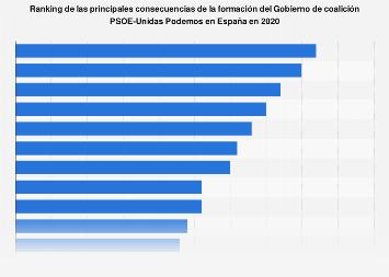 Principales consecuencias del Gobierno de coalición PSOE-Unidas Podemos España 2020