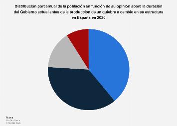 Opinión sobre la duración del Gobierno actual antes de un posible quiebre España 2020