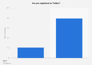 Share of people registered on Twitter in France 2019