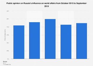 Public opinion on Russia's political influence 2015-2019