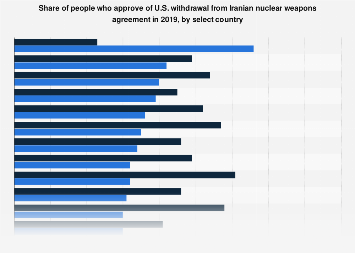 Share of people who approve of U.S. withdrawal from Iranian nuclear weapon deal 2019