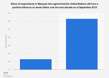Malaysian perception of United Nations as a positive influencer on world affairs 2019