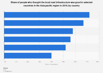 Local road infrastructure satisfaction APAC 2019 by country