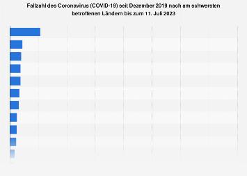 coronavirus weltweit zahlen