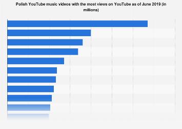 Poland Leading Youtube Music Videos 2019 Statista