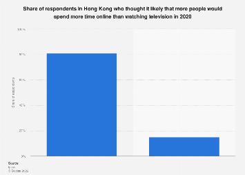 Hong Kong: likelihood of more time spent online online than watching TV 2020 | Statista