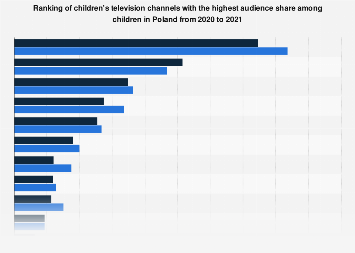 Poland: leading children's TV channels 2020   Statista