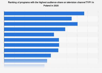 Poland: TVP1 leading programs 2020   Statista