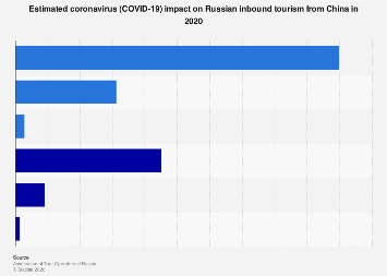 Expected impact of novel coronavirus (2019-nCon) on Russian tourism in 2020