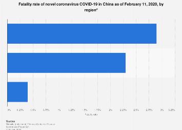 coronavirus death statistics age