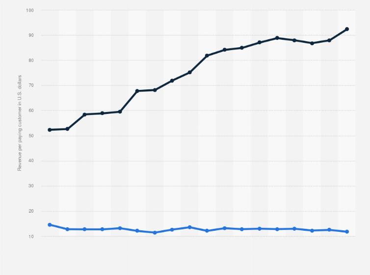 Hulu Monthly Arpu In The U S 2019 2020 Statista