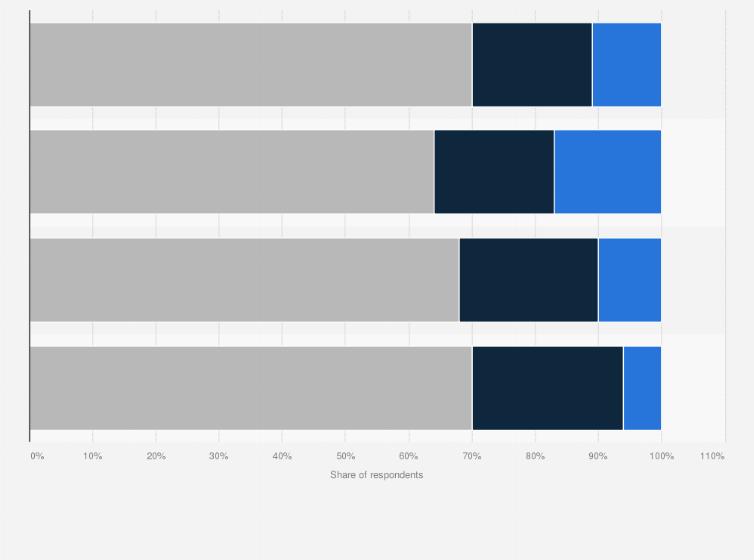 major league soccer interest in the u s by ethnicity 2020 statista major league soccer interest in the u s