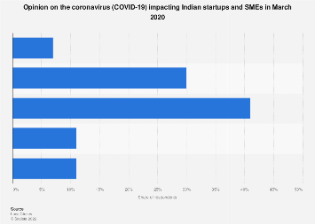 India Impact On Business From Covid 19 2020 Statista