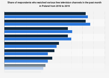 Poland: leading free TV channels 2018-2019 | Statista