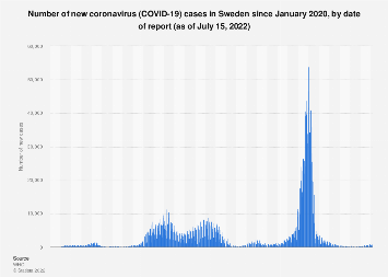 Sweden Daily Covid 19 Case Numbers Statista