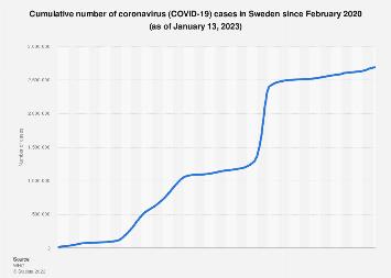 Sweden Coronavirus Cases Statista