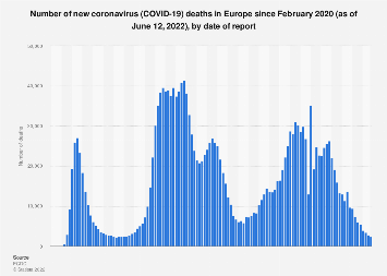 Europe Coronavirus Deaths By Country And Day Statista