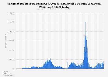 U S Covid 19 New Cases By Day Statista