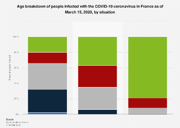 Coronavirus Age Of Patients In France 2020 Statista