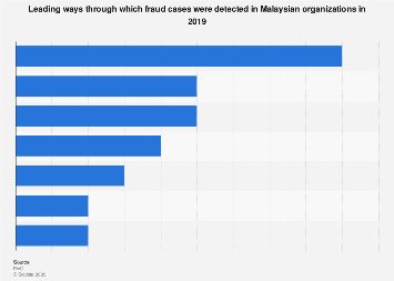 Malaysia How Fraud Cases Were Detected In Organizations 2019 Statista