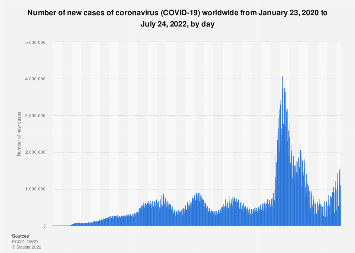 Covid 19 New Cases Worldwide By Day Statista