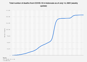 Indonesia Coronavirus Deaths 2020 Statista