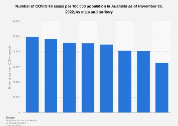 Australia Covid 19 Cases Per 100 000 Population By State 2020 Statista